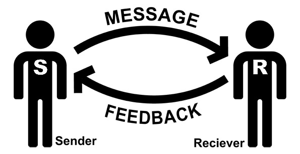 message communication